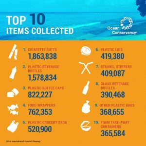 Coastal Cleanup Results
