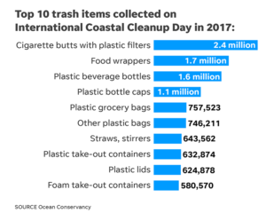 Top 10 from 2017 International Coastal Cleanup Day