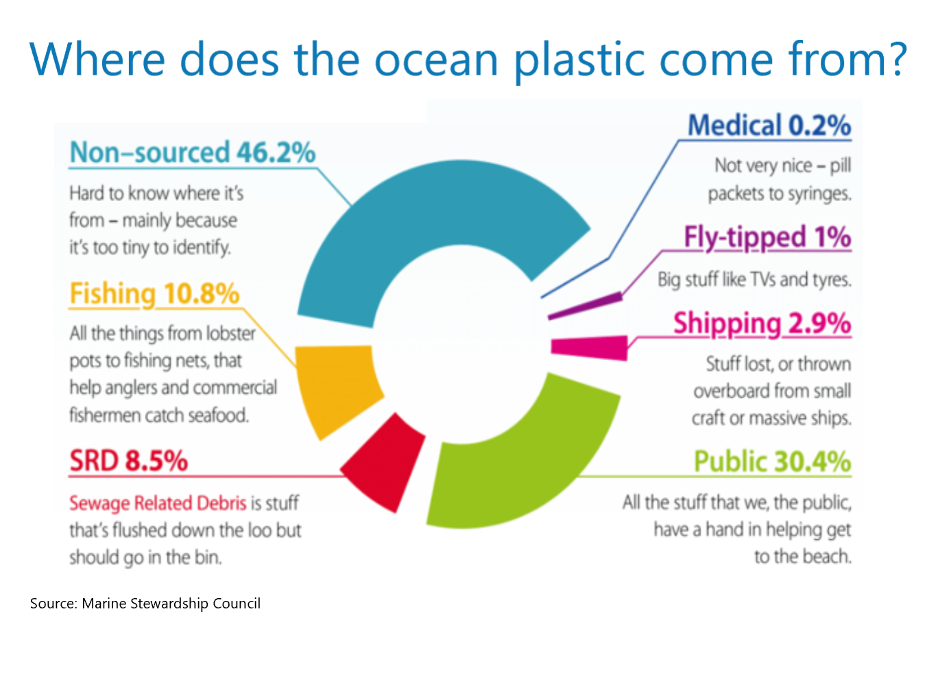 Where Does Ocean Plastic Come From Plastic Oceans