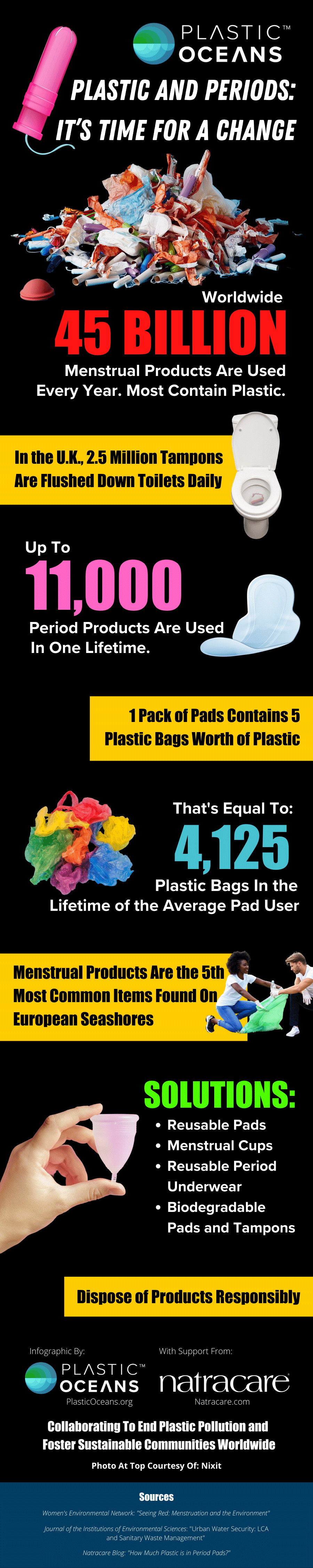 Infographic on Period Products and Plastic