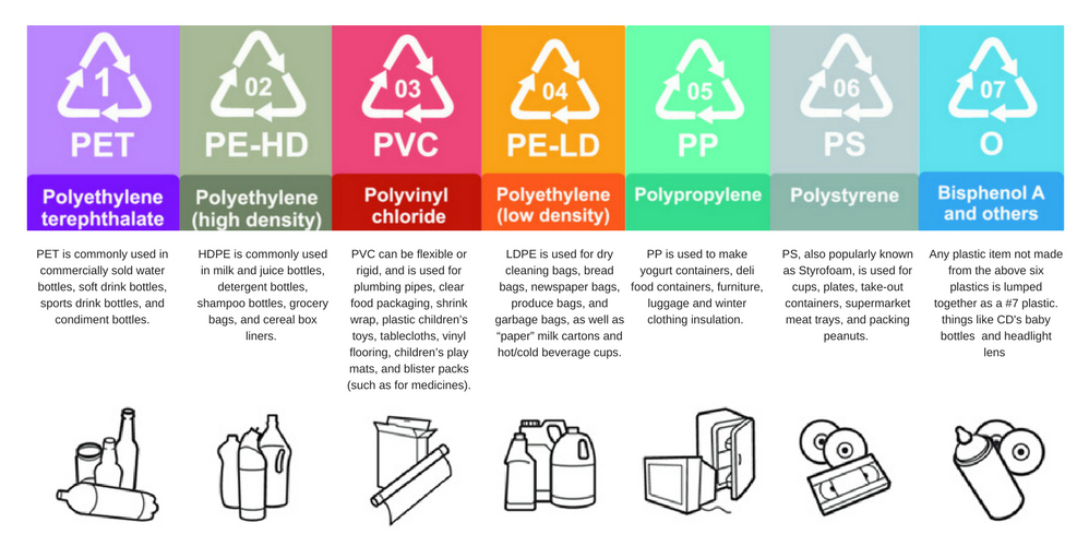 The 7 Types of Plastic.